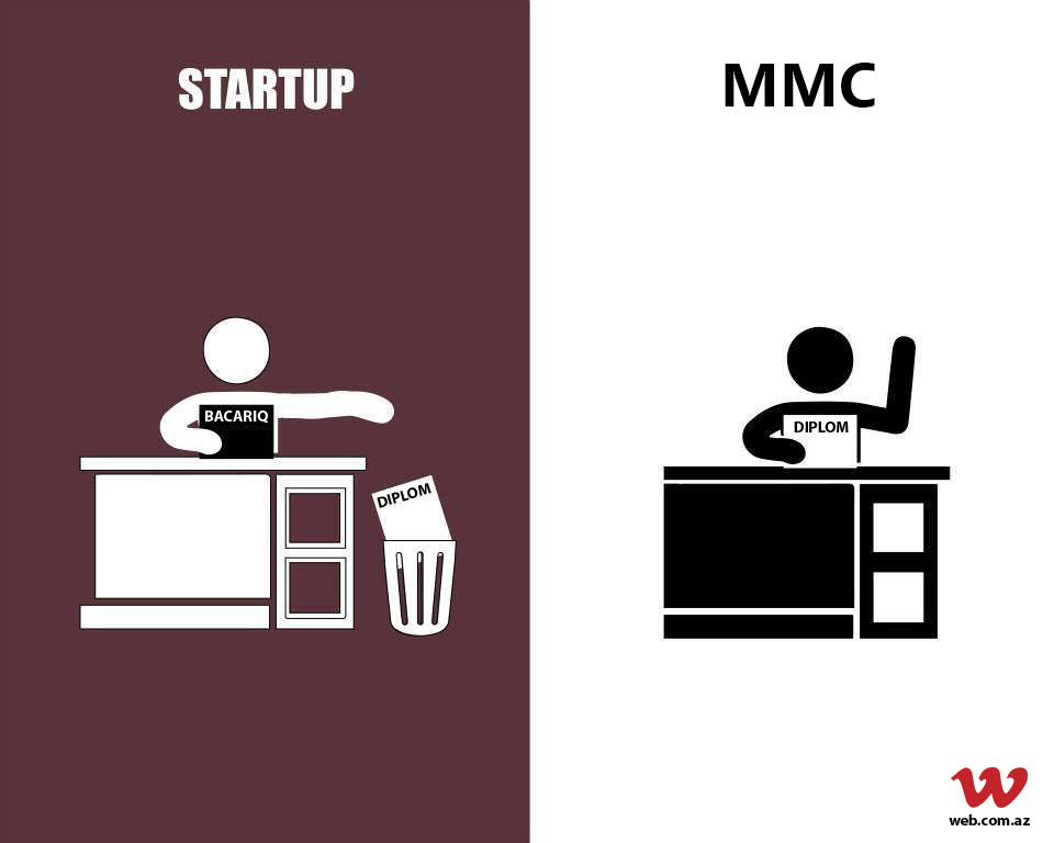 Startup nədir? Startapla adi biznesin fərqi